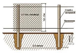 забор из сетки рабицы цена с установкой в области